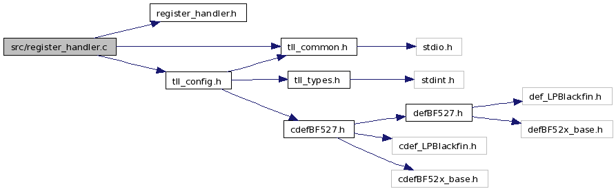 PAL bare-c Library: src/register_handler c File Reference